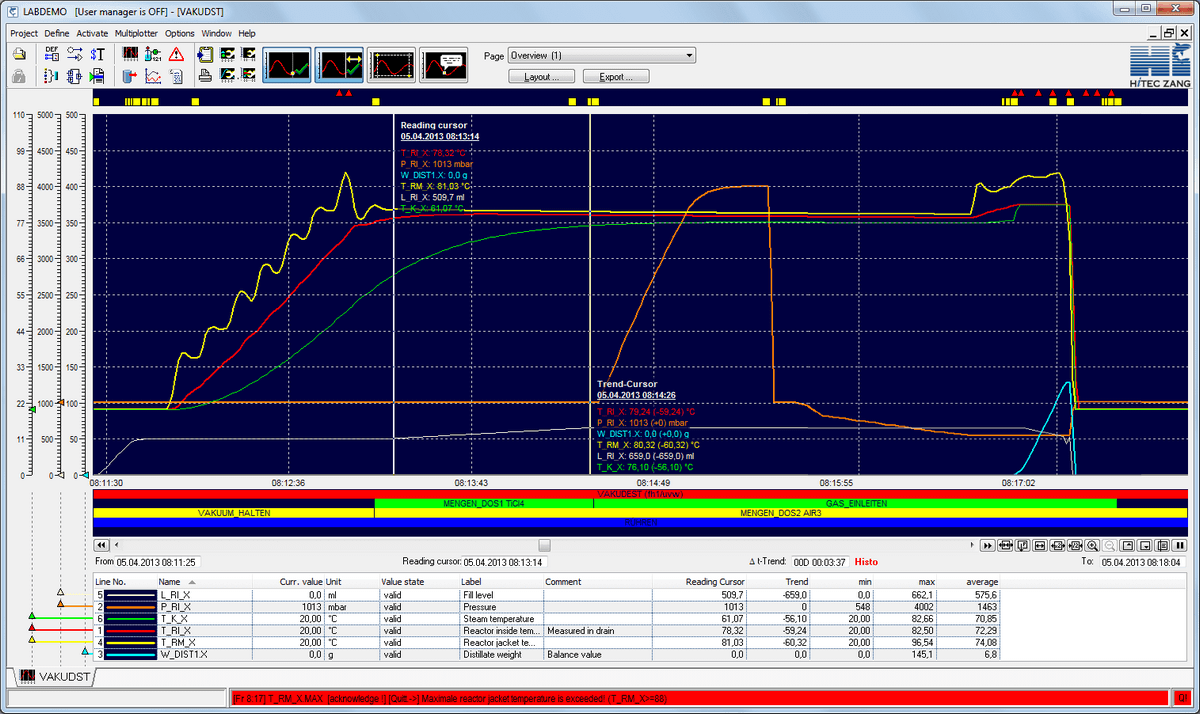 LabVision® Process Visualisation Software | HiTec Zang GmbH
